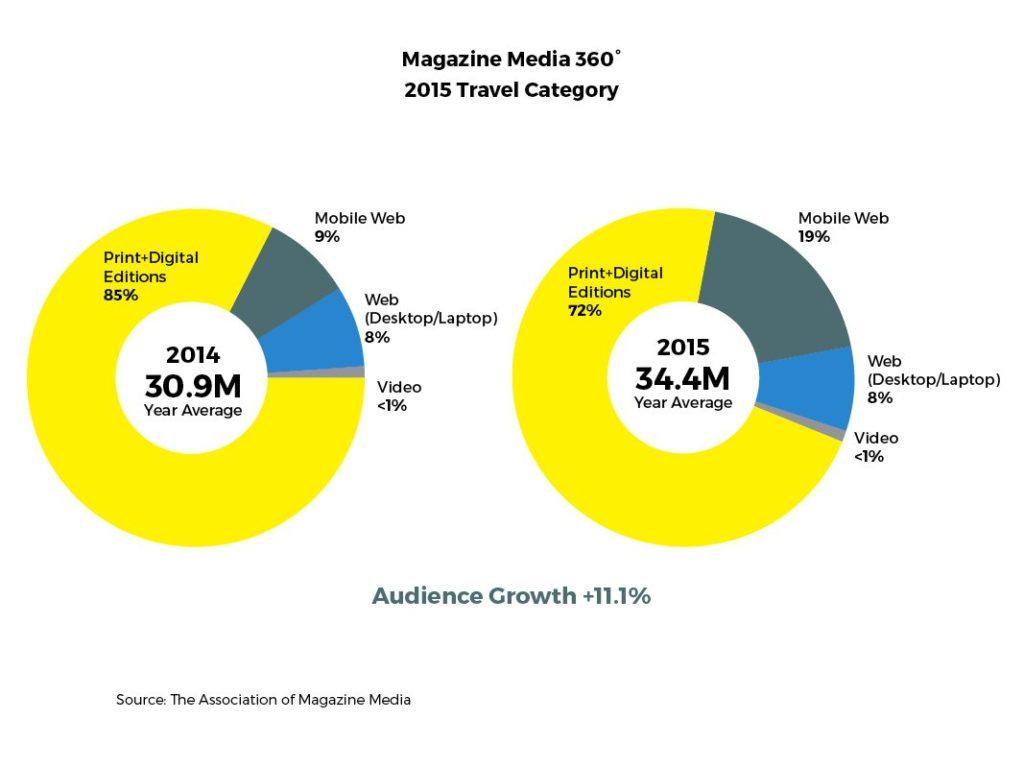 Magazine Media 360 - 2015 Travel Category Trend
