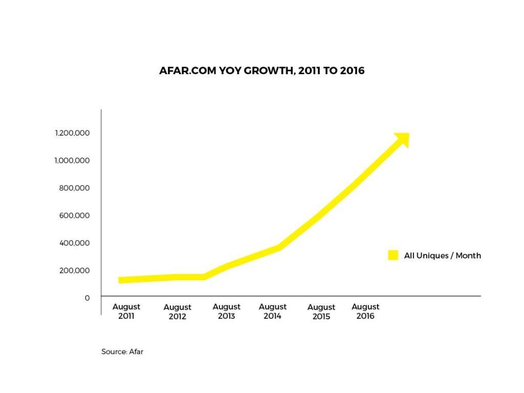 Afar magazine rate growth 2010 - 2016