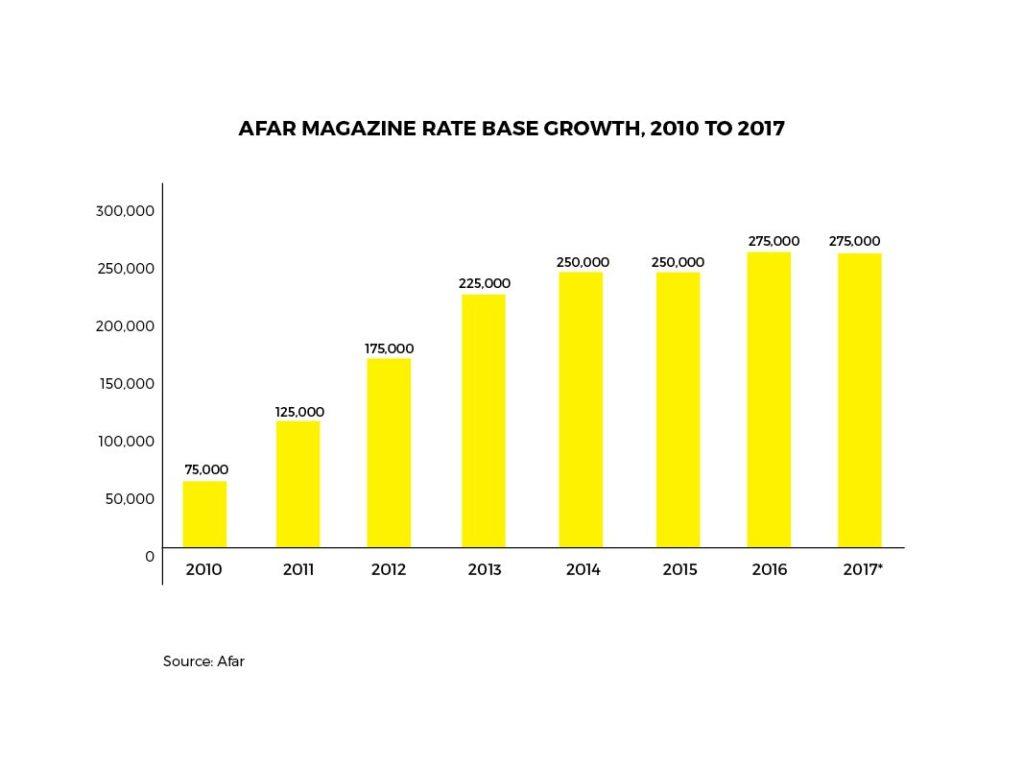 Afar magazine rate 2010 - 2017