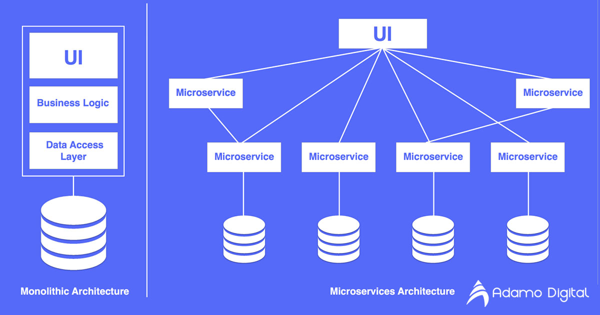 An Introduction to Microservices