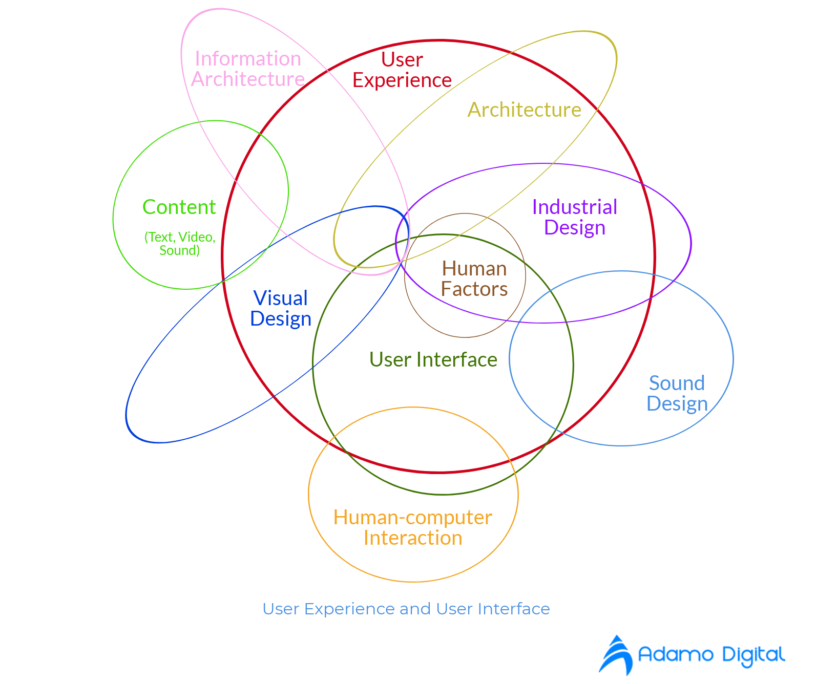 meaning of UX and UI