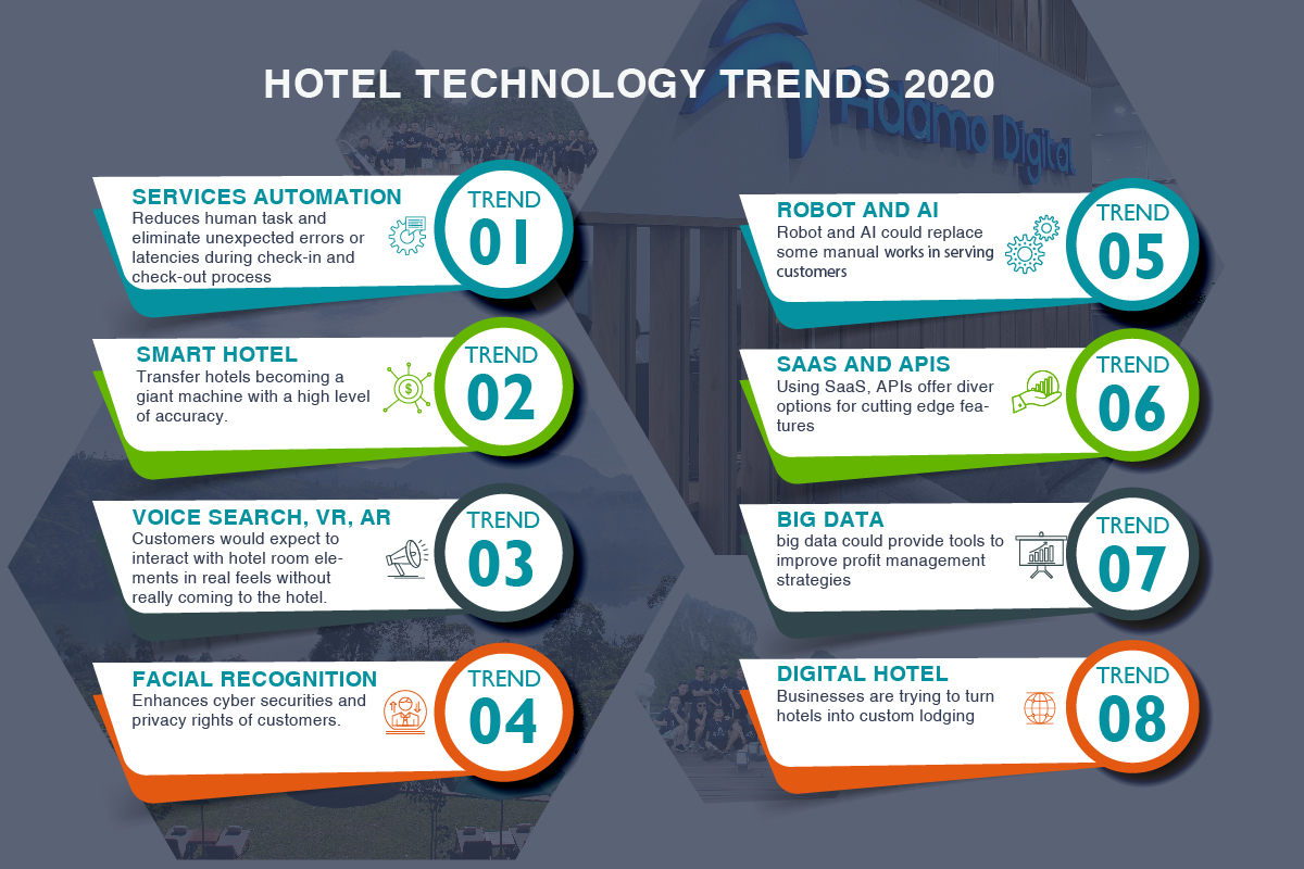 emerging trends in hospitality industry with hotel technology trends
