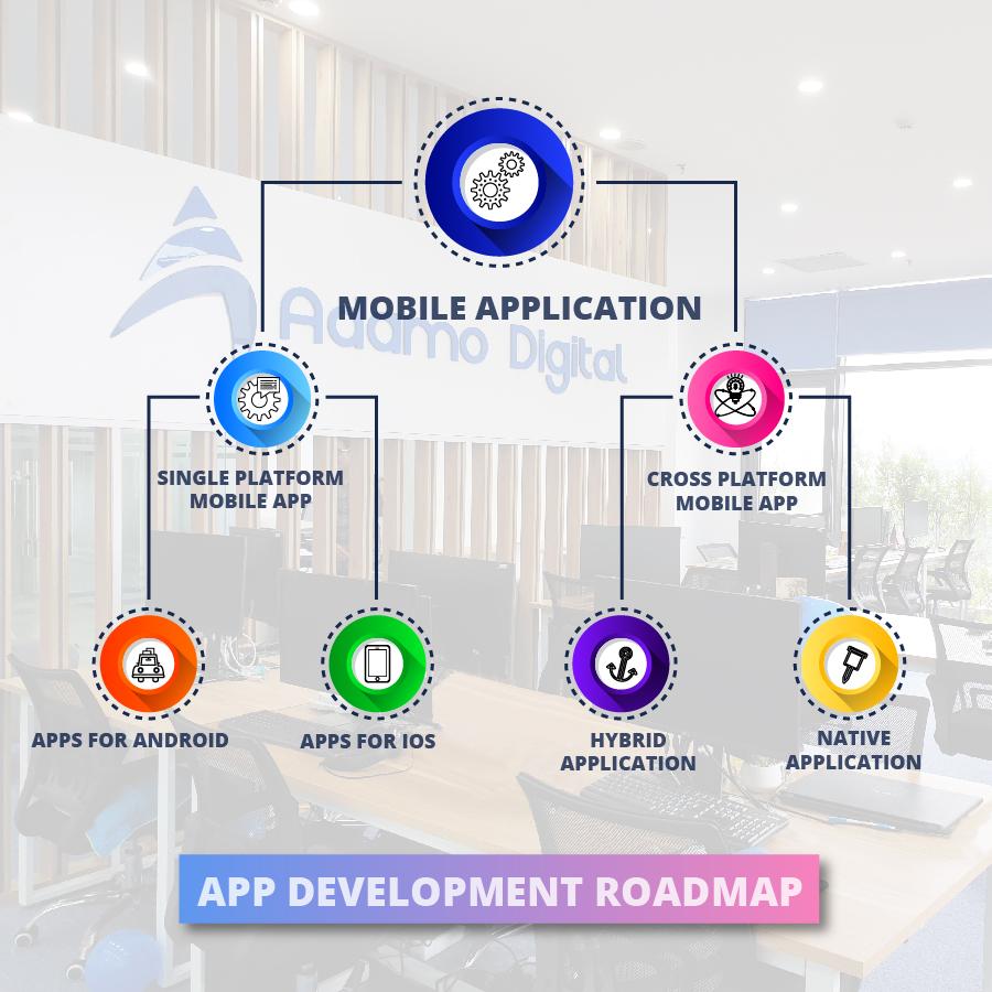 roadmap for vibrant mobile application development