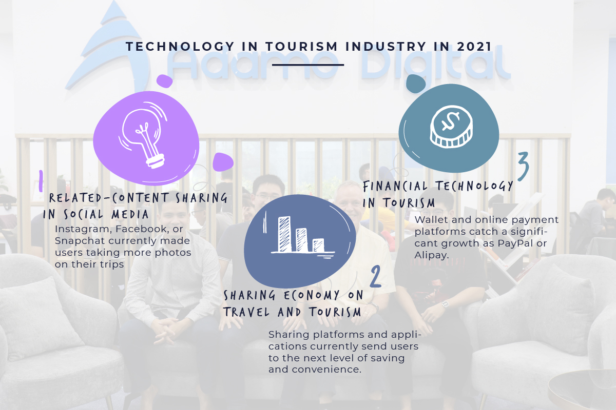 Impact of technology in toursim