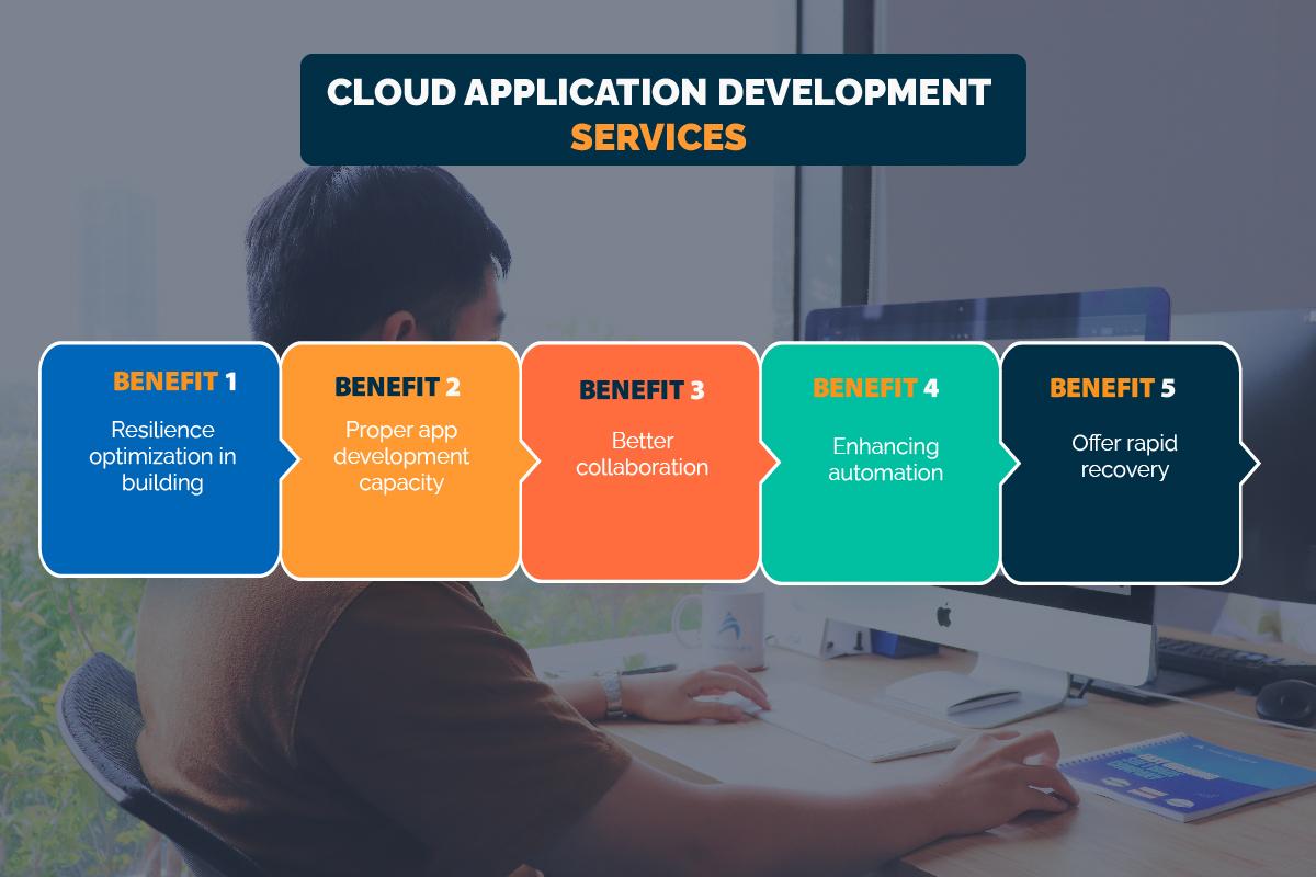 cloud native app development