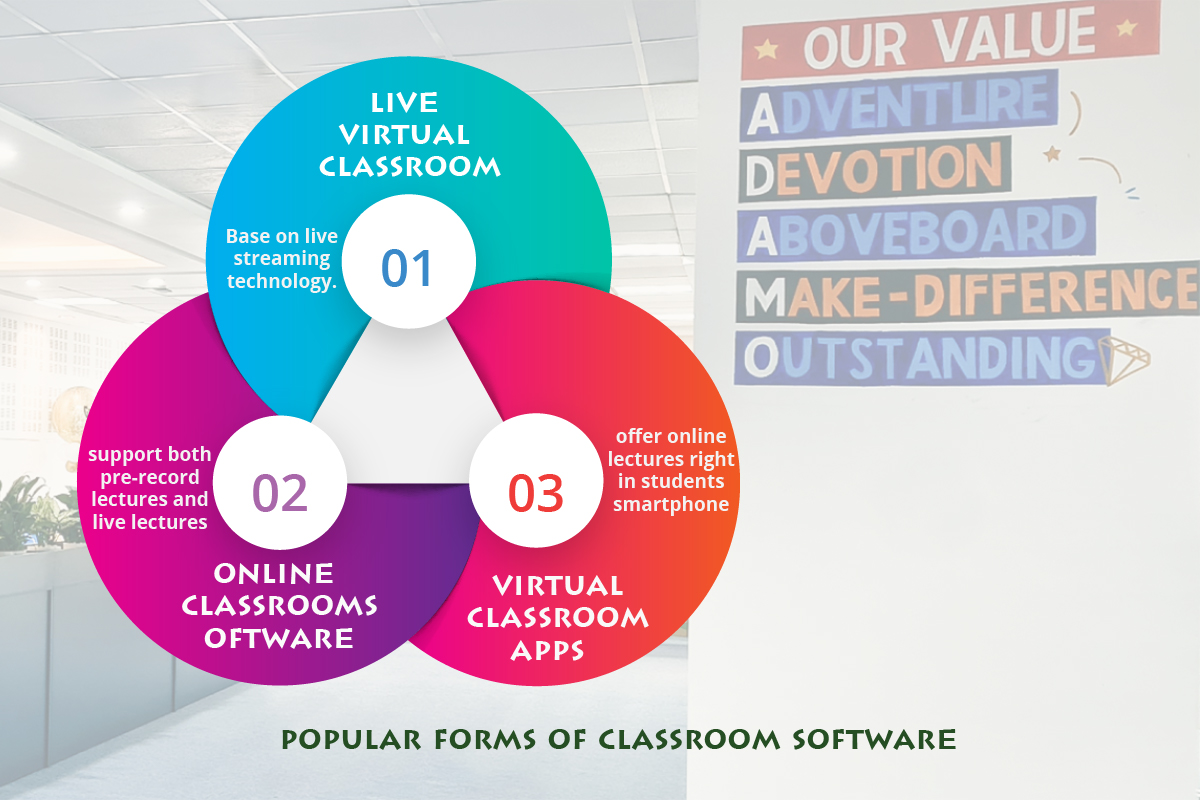 type of classroom software: classroom software, live virtual classroom, online classroom software