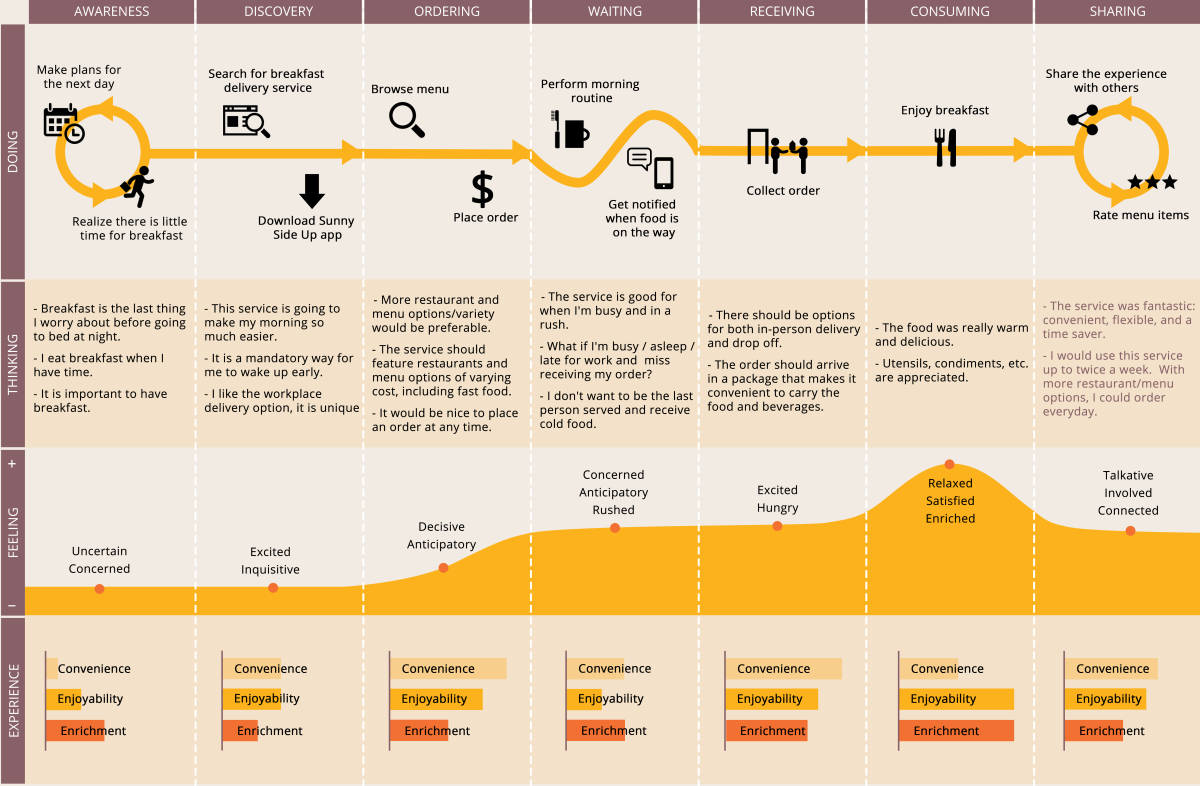 customer journey map example in food services