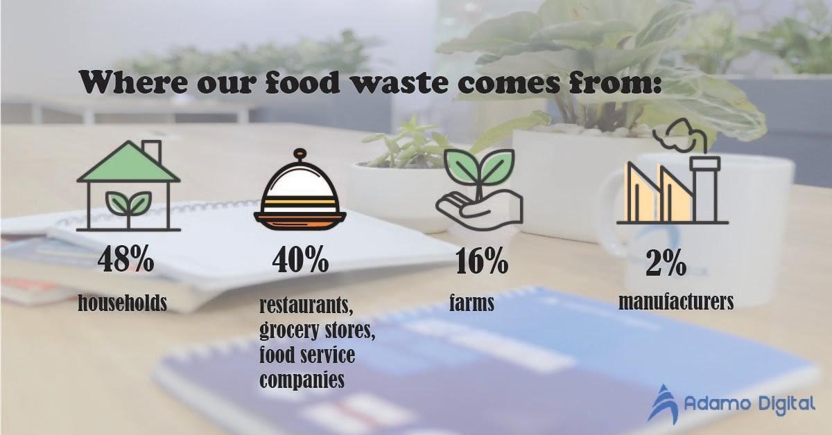 Zero-waste movement statistics