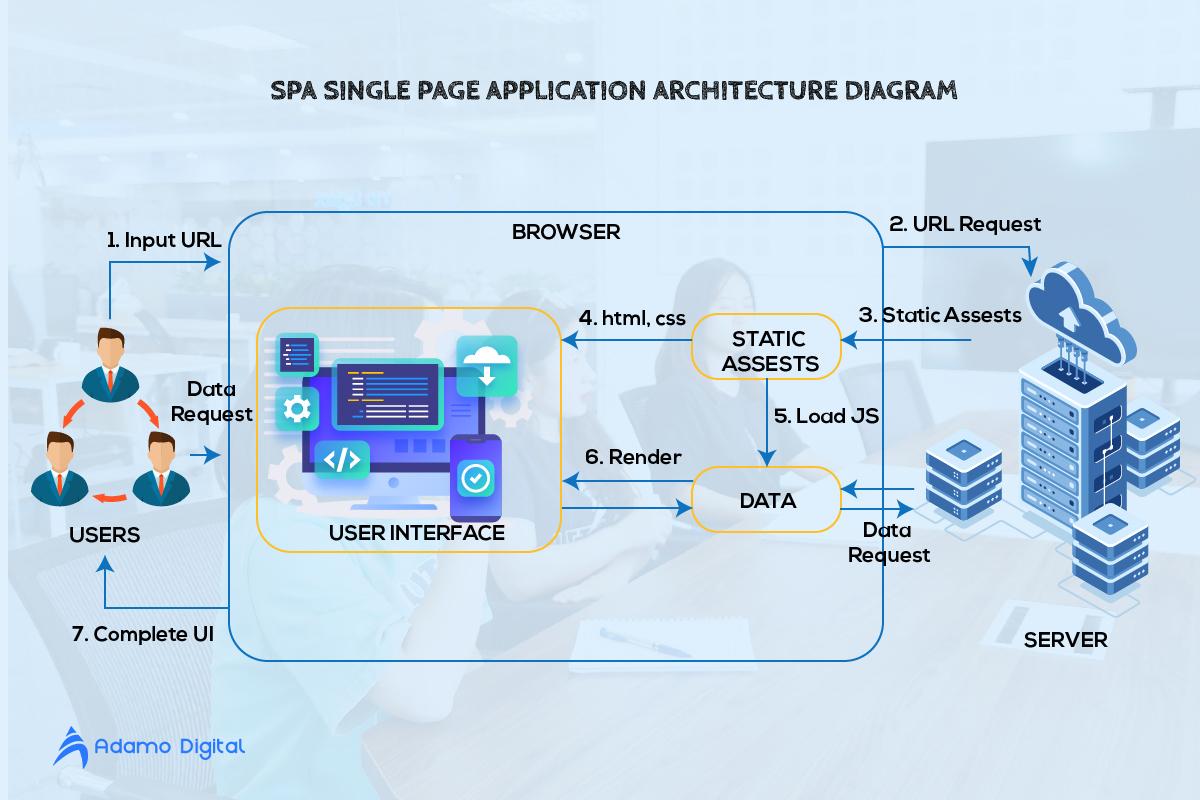 single page application architecture diagram